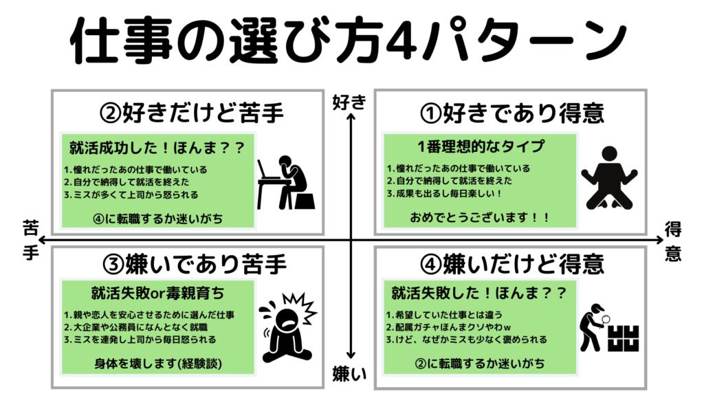 仕事の選び方4パターン